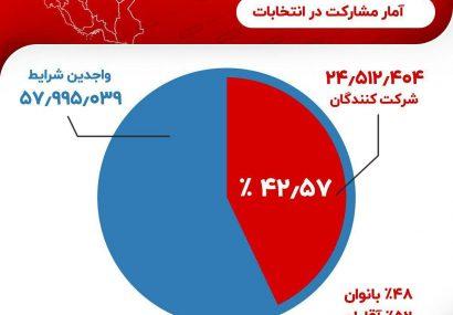 میزان «مشارکت در انتخابات» اعلام شد